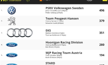2017 WorldRX of Estring (RD11)